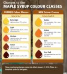 Maple syrup colour classes
