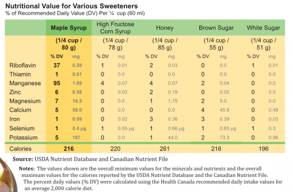 Maple Syrup Nutritional Information